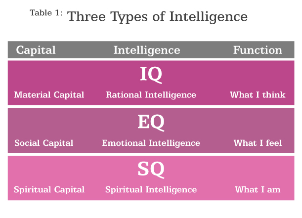 Table 1 summarizes the 3 types of intelligences (IQ, EQ, and SQ):